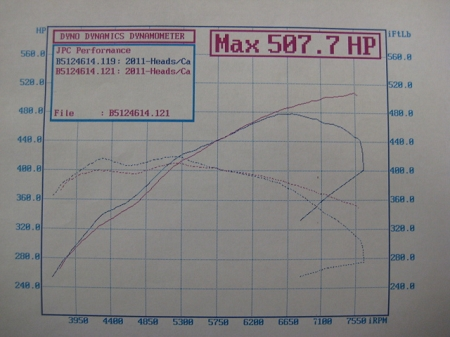 JPC Racing Top Dog 500rwhp N/A 2011 Coyote Package
